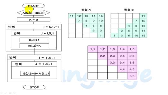C 언어 제대로 배우기 (알고리즘) Part.2